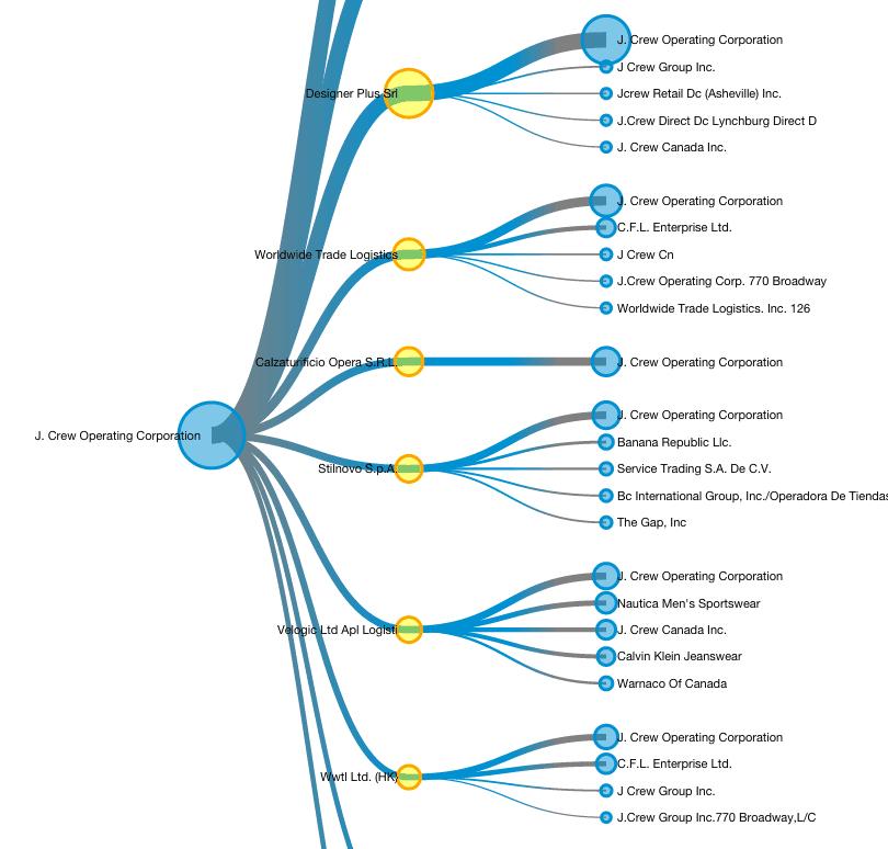 Company Profile Shipment Summary