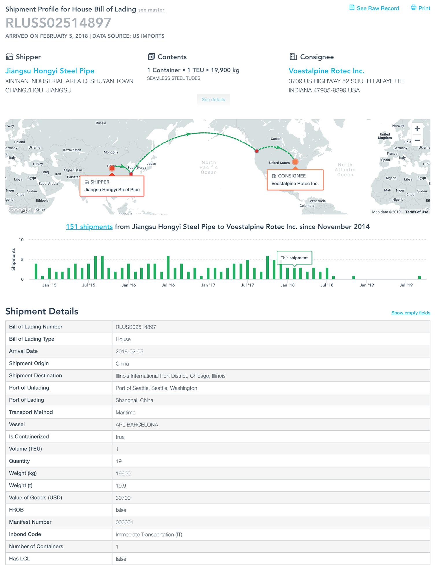 Shipment Profile