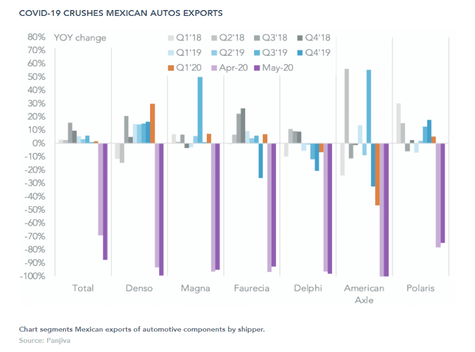 Chart segments Mexican exports of automotive components by shipper