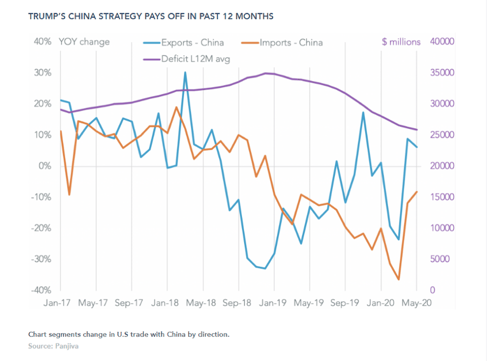 Chart segments change in U.S. trade with China by direction