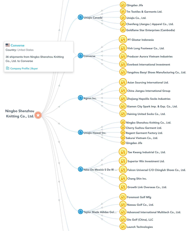 Captura de Pantalla del Diagrama de Redes