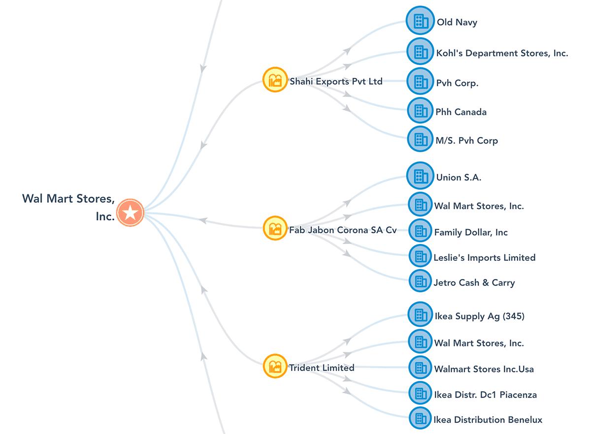 采购业务链截图