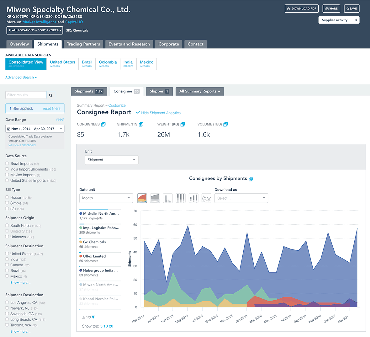 Company Profile Analytics