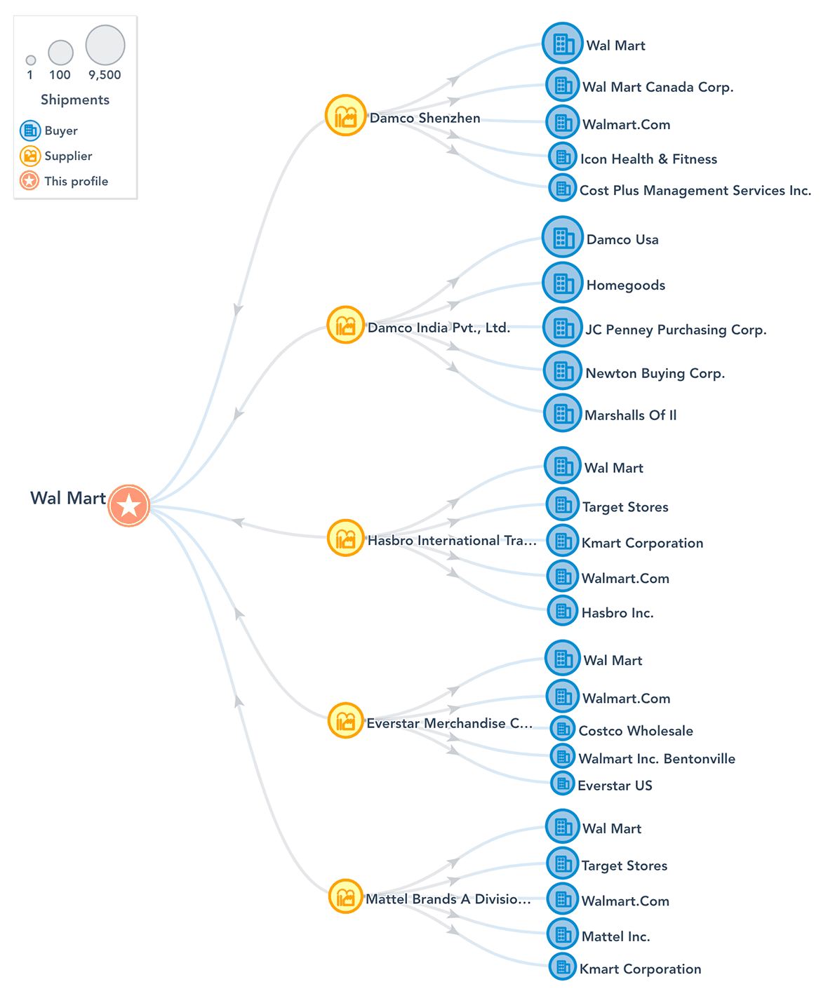Network View Diagram