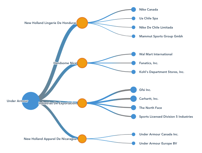 Graphic representation of supply chain of a sample company