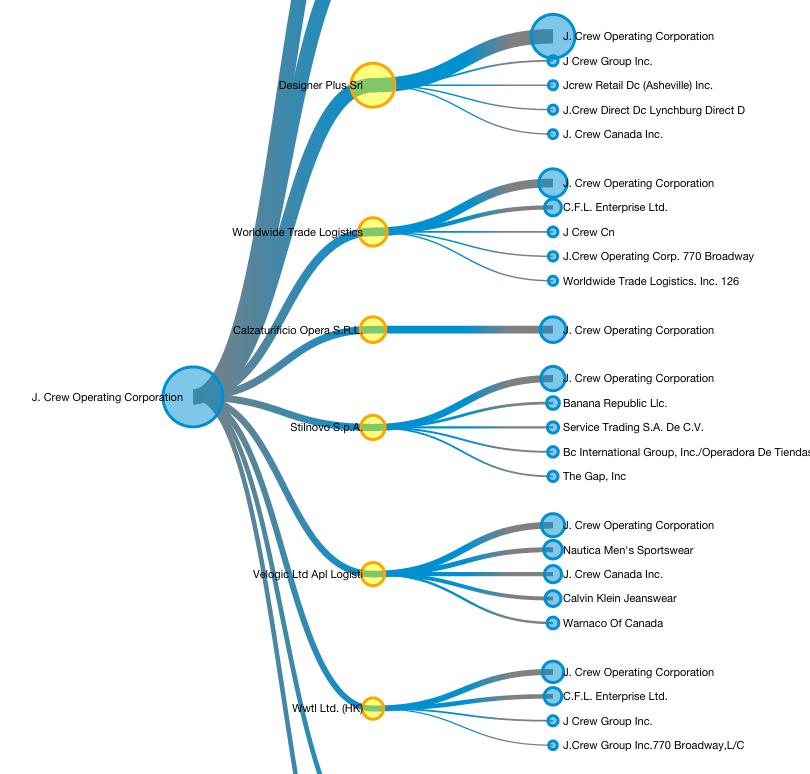 Perfil de Empresa: Sumário de Embarques