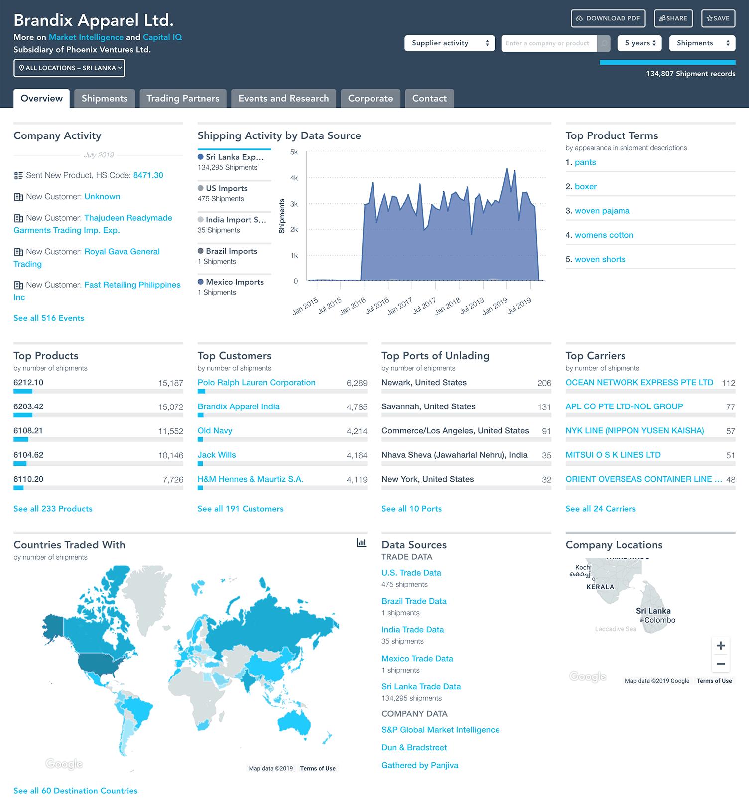 Company profile with Sri Lanka shipping records