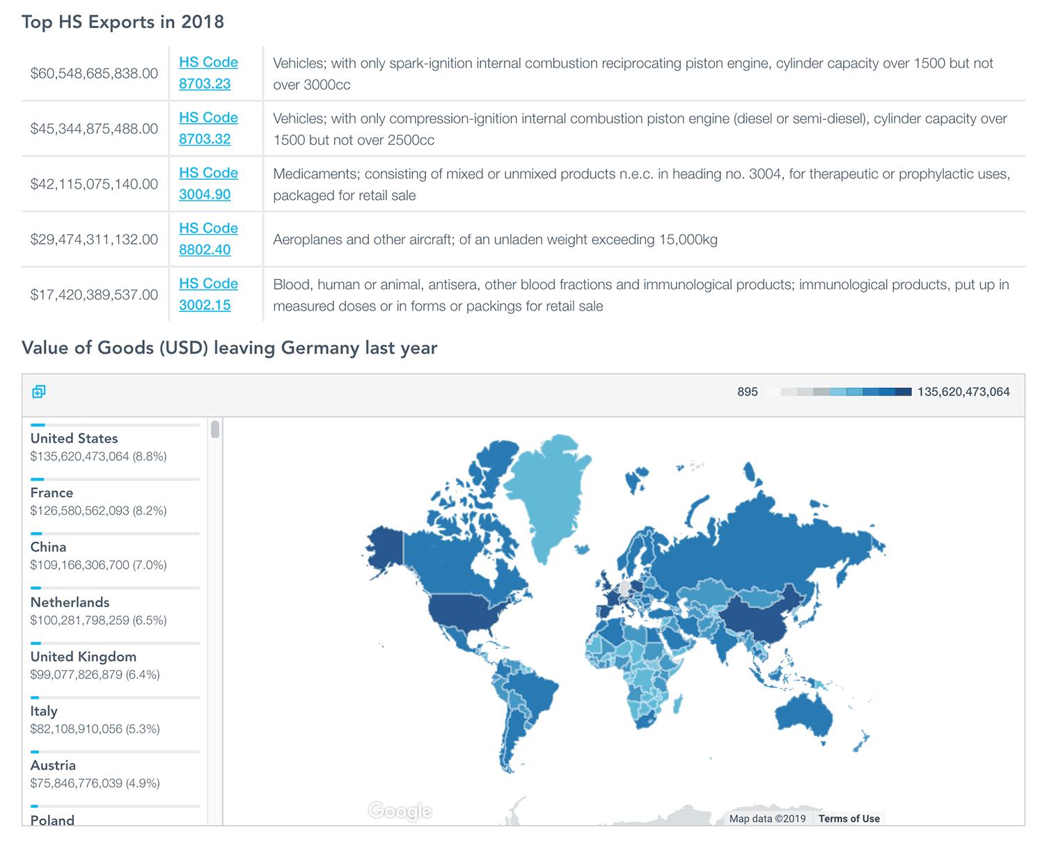 Informe del Código HS sobre Trendspotting