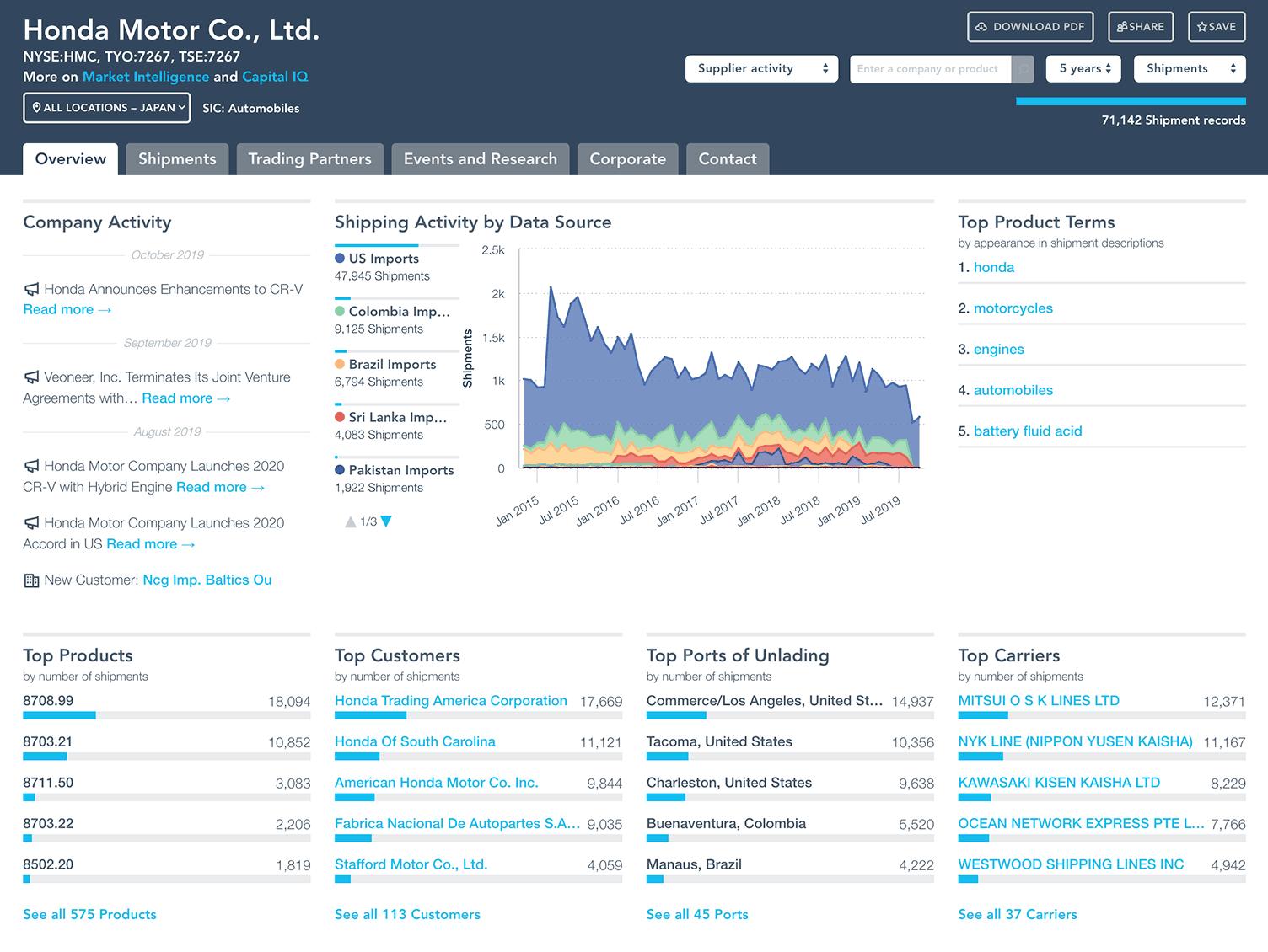 Company Profile Summary
