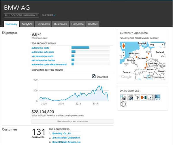 德国一家供应商的概览