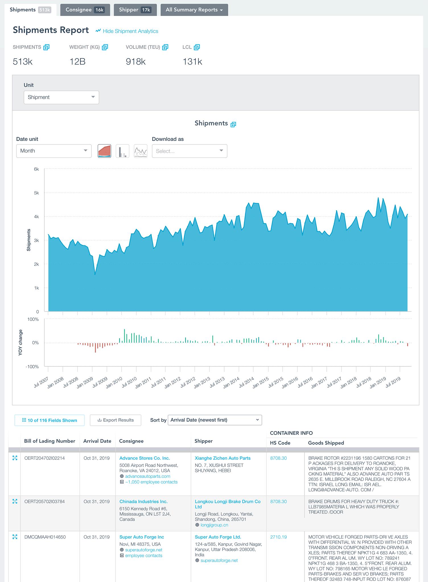 Shipment Analytics for Autos